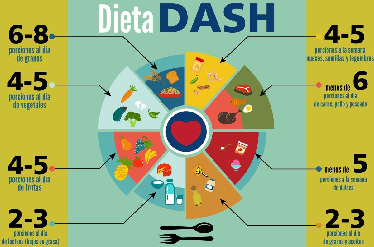 ¿Tenés Hipertensión? Te presento la dietaDASH