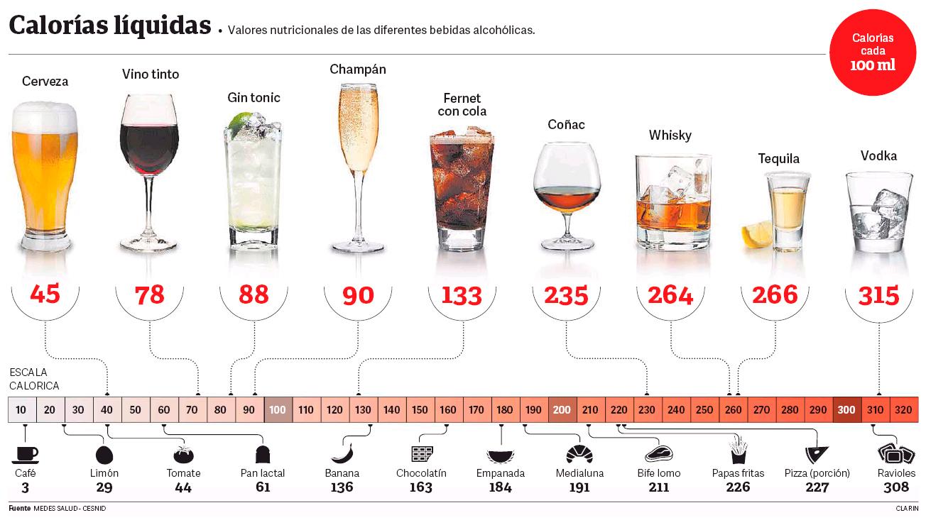 tabla de calorias de todas las bebidas alcoholicas